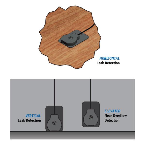 Horizontal, vertical or elevated water sensor installation